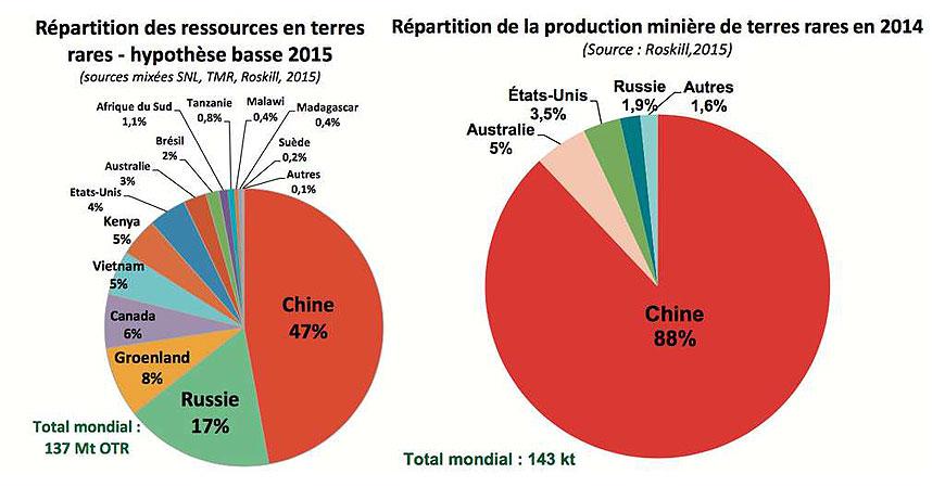 Terres rares - les réserves mondiales, de la Chine à l'Afrique