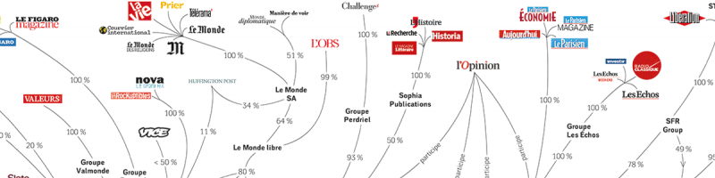 Who owns French medias?
